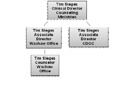 org flow chart