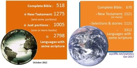 scripture stats 2012-17